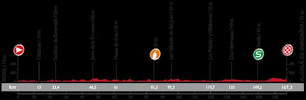La etapa 5 de la Vuelta 2015 pasa por Jerez